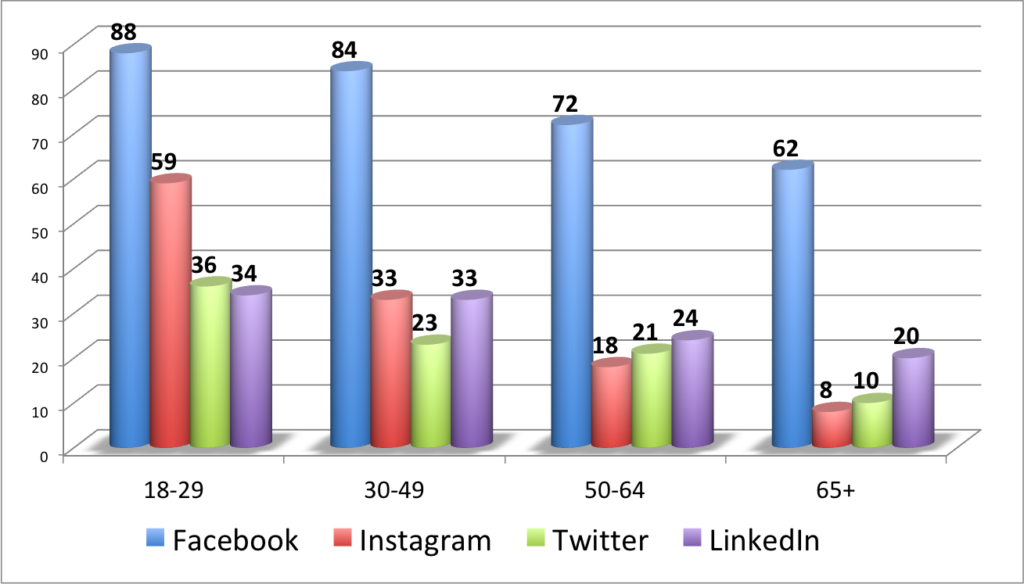Where's My Audience? Your Best Social Media Target Audiences