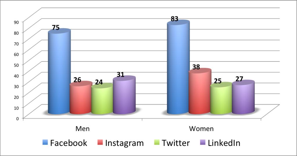 Social Media Target Audiences