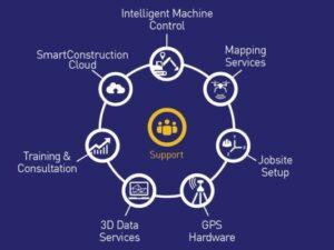 Smart Construction Solutions