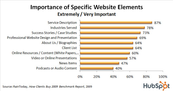 What buyers want from you website