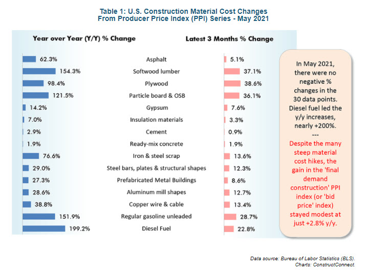 Construction Material Cost Increases Still Alarming